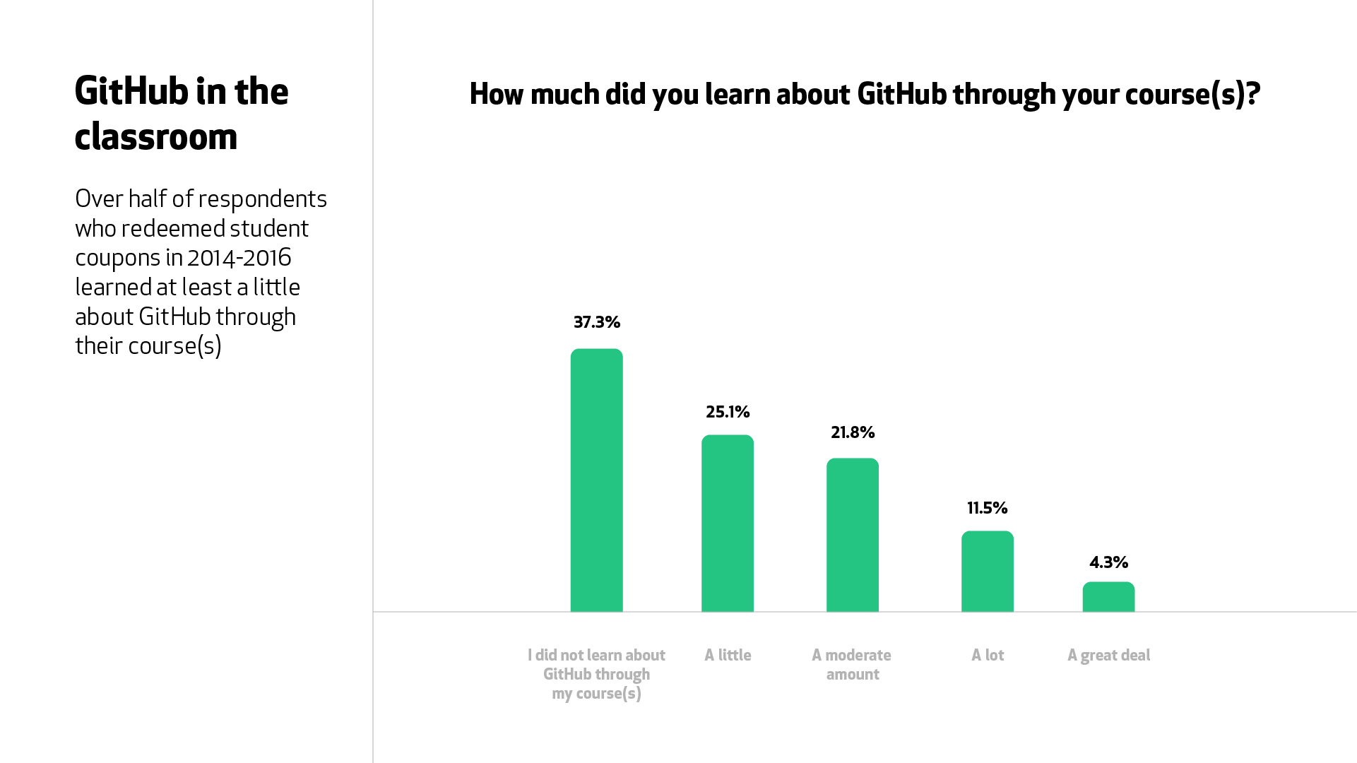 "A graph for the question, ""How much did you learn about GitHub through your courses?"" Over half of respondents learned at least a little about GitHub through a course."
