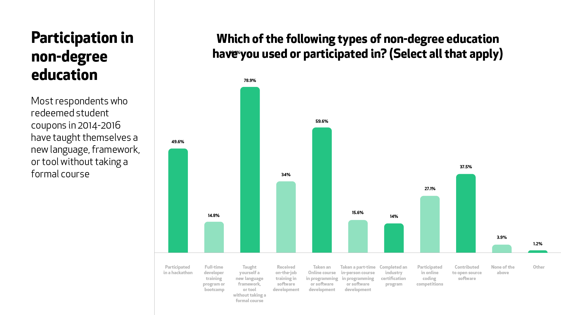"A graph for the question ""Which of the following non-degree education have you used or participated in?"" 78.9% of respondents taught themselves a new language, framework, or tool without a formal course, 59.6% took an online course, 49.6% participated in a hackathon, and 37.5% contributed to open source."