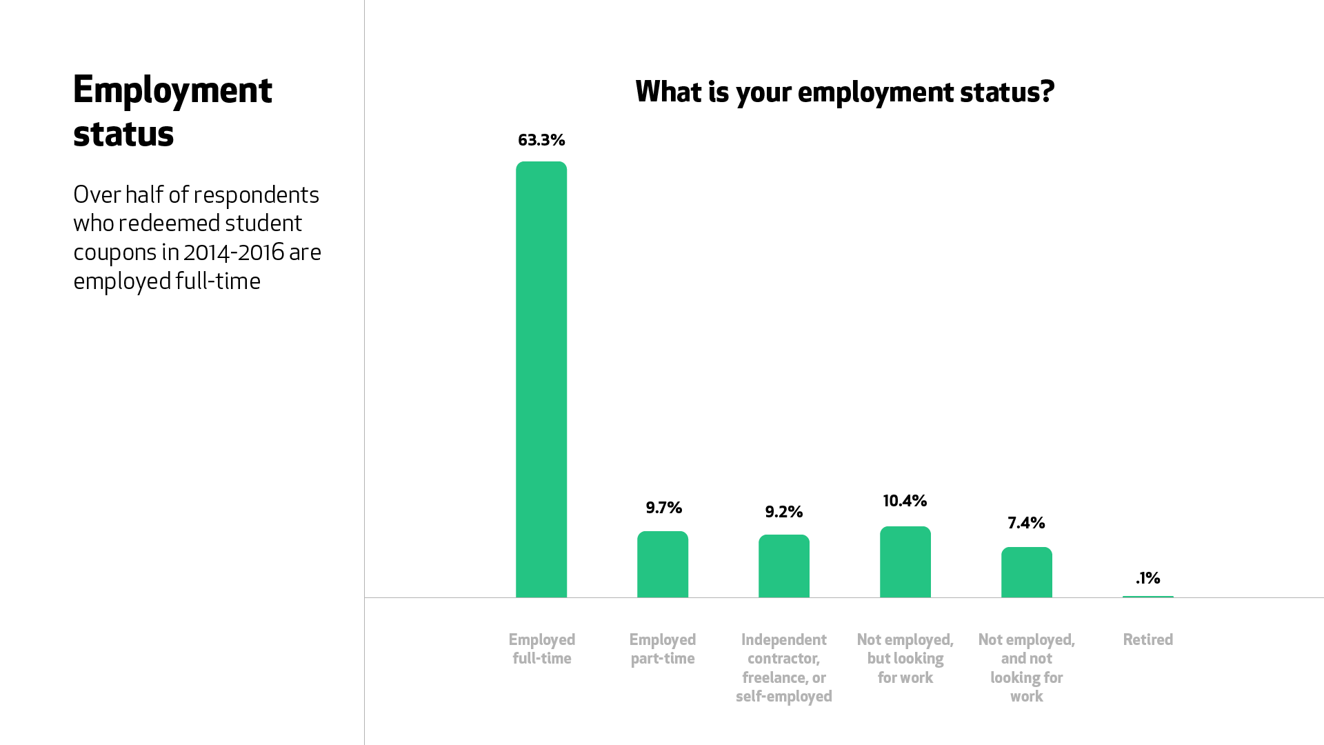"A graph for the question ""What is your employment status?"" 63.3% of respondents who joined in 2014 to 2016 are employed full time."