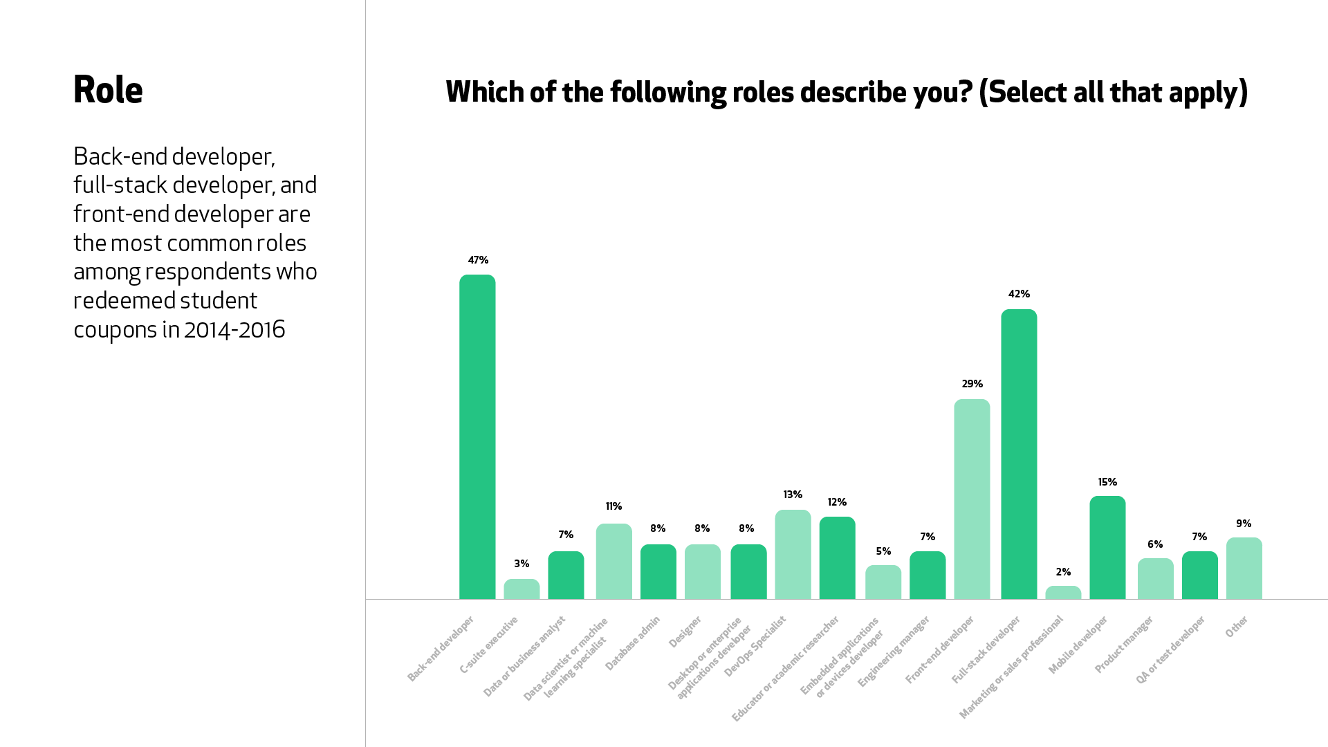 "A graph for the question ""Which of the following roles describe you?"" Back-end developer (47%), full-stack developer (42%), and front-end developer (29%) are the most common roles."