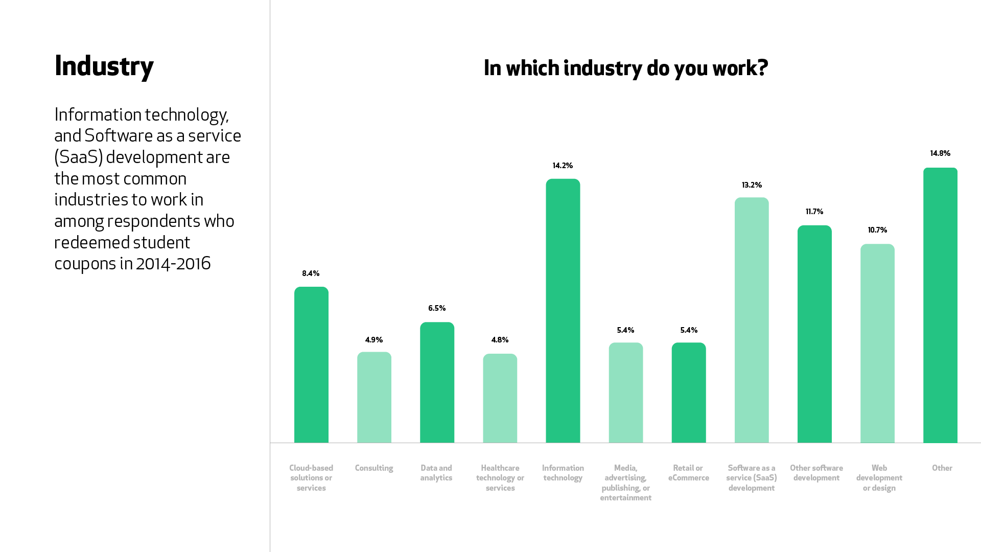 "A graph for the question ""In which industry do you work?"" Information technology (14.2%) and Software as a service (SaaS) (13.2%) are the most common industries reported by students who joined 2014-2016."