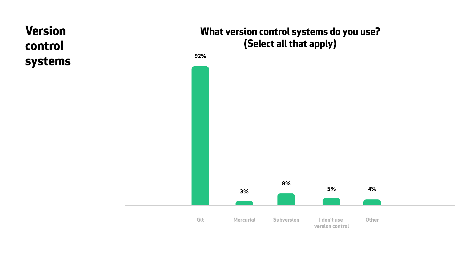"A graph for ""What version control systems do you use?"" 92% of respondents said Git, compared to the next largest, 8% for Subversion."