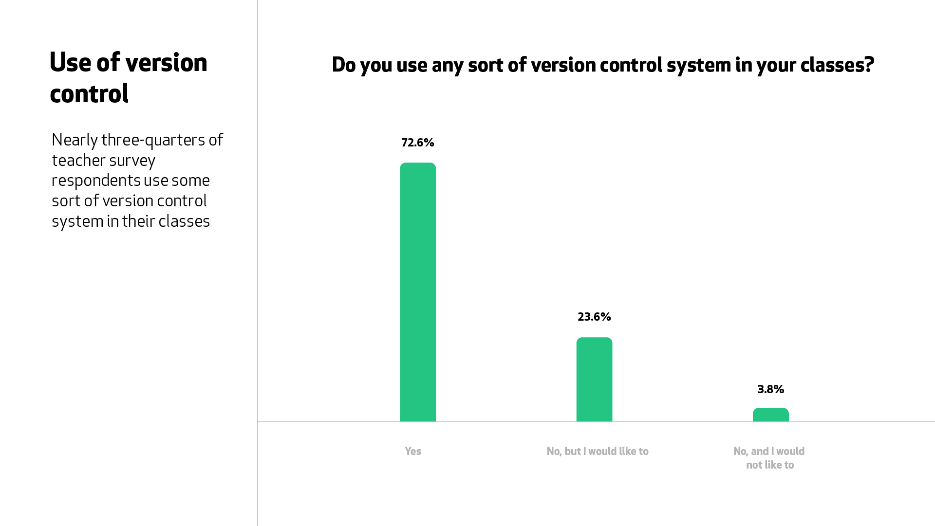 "A graph for the question ""Do you use any sort of version control system in your classes?"" Nearly three-quarters of teacher survey respondents said ""yes""."