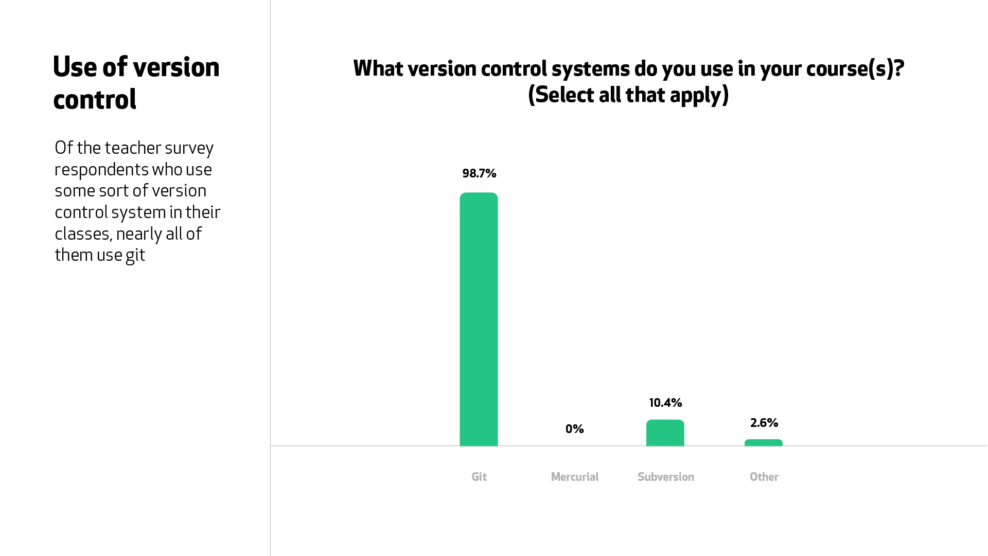 "A graph for the question ""What version control systems do you use in your courses?"" 98.7% of teachers teach Git in their courses."